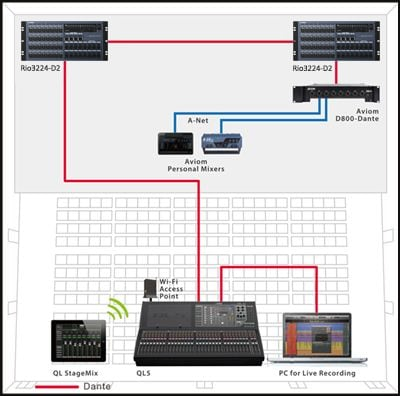 A Simple Live System with Daisy-chained l/O Racks