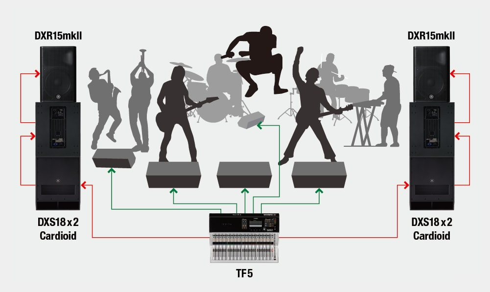 Band Performance with Cardioid Mode